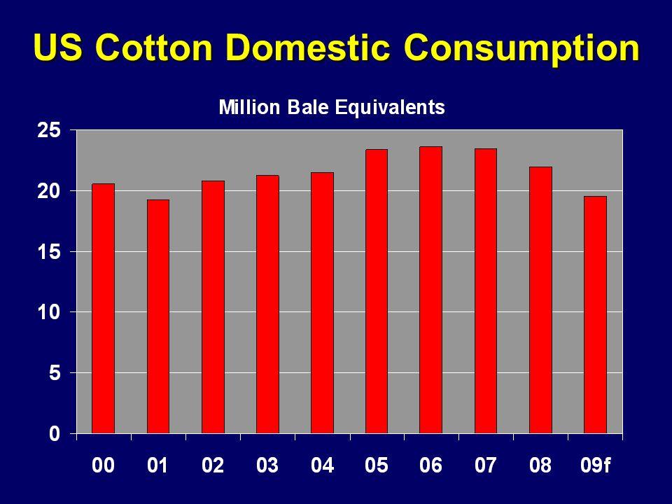 US Cotton Domestic Consumption