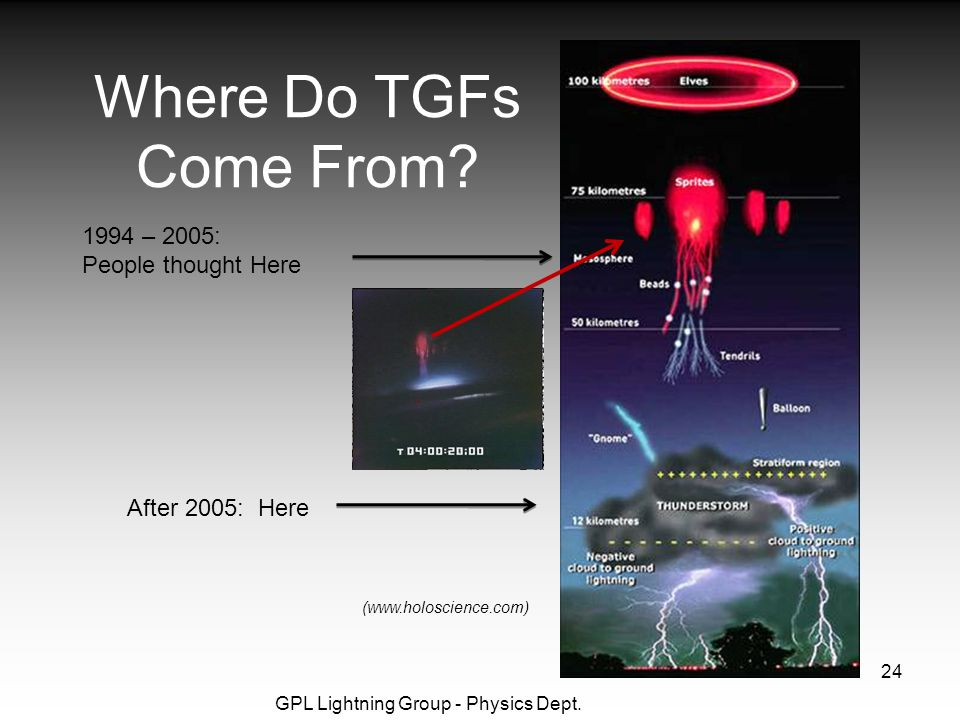 GPL Lightning Group - Physics Dept. 24 Where Do TGFs Come From.