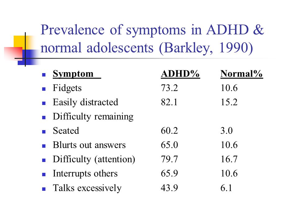 Prevalence of symptoms in ADHD & normal adolescents (Barkley, 1990) SymptomADHD%Normal% Fidgets73.210.6 Easily distracted82.115.2 Difficulty remaining