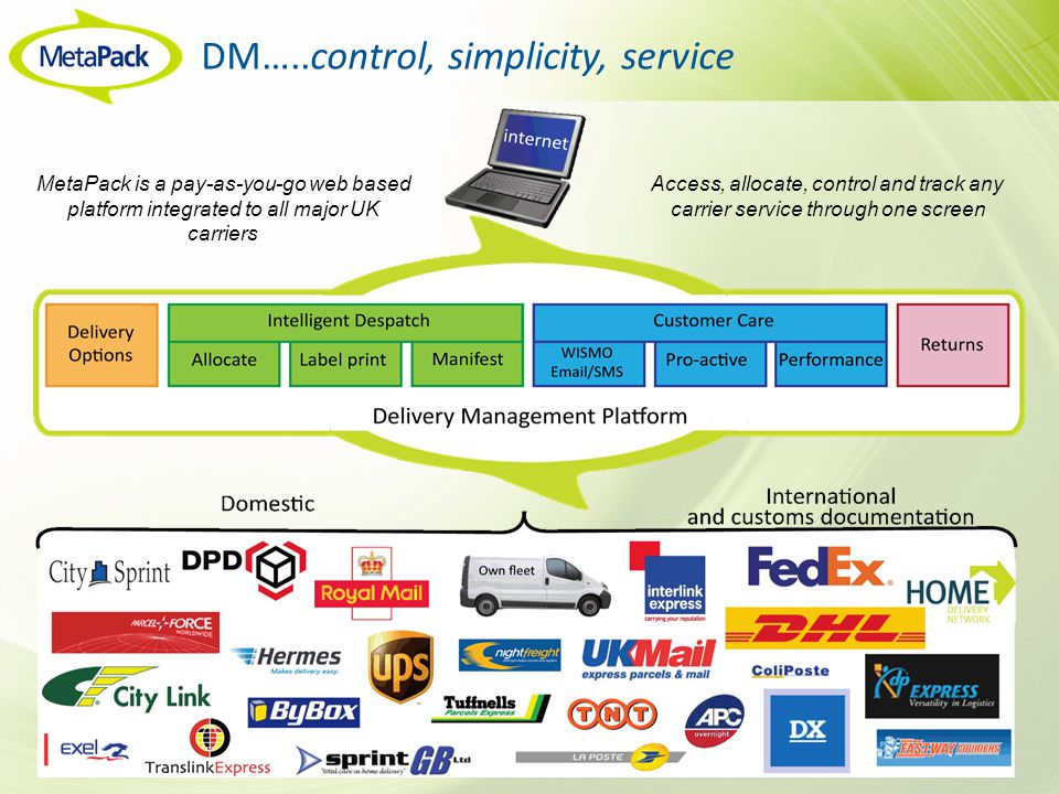 DM…..control, simplicity, service MetaPack is a pay-as-you-go web based platform integrated to all major UK carriers Access, allocate, control and track any carrier service through one screen