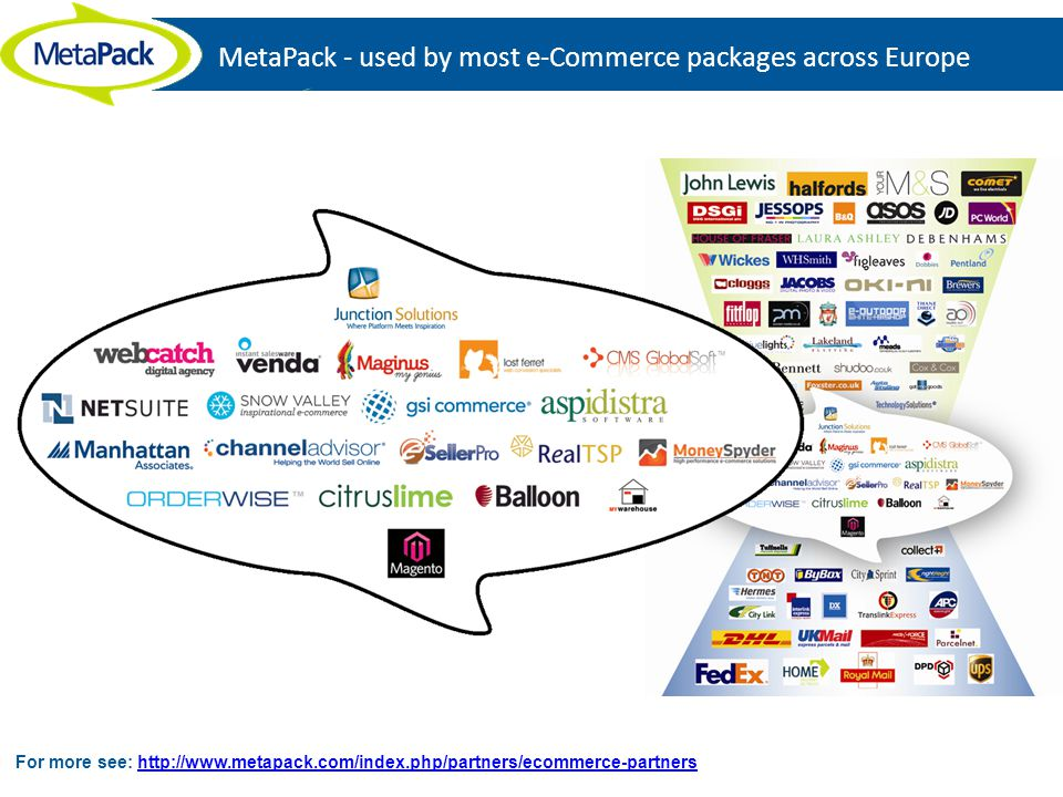 MetaPack - used by most e-Commerce packages across Europe For more see: http://www.metapack.com/index.php/partners/ecommerce-partnershttp://www.metapack.com/index.php/partners/ecommerce-partners