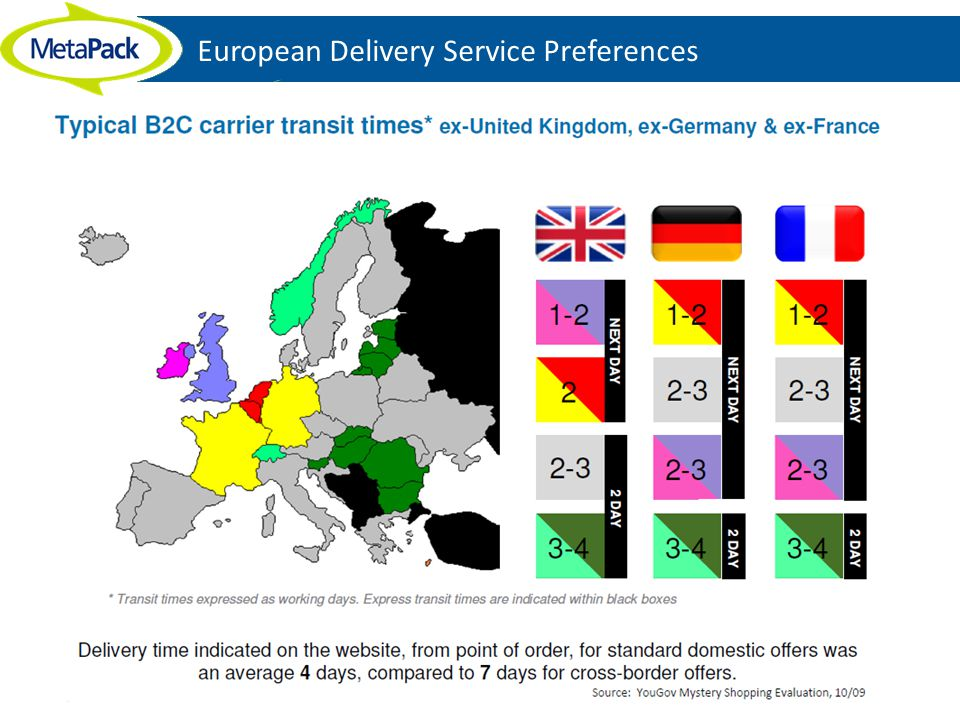 European Delivery Service Preferences