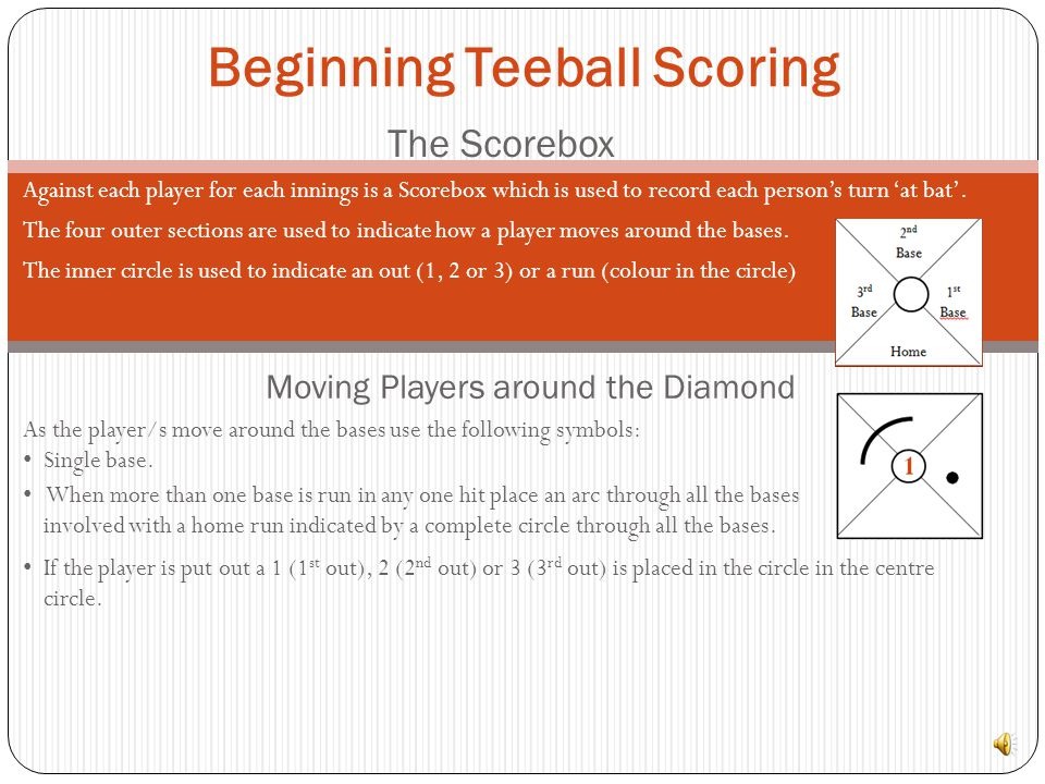 The Scorebox Against each player for each innings is a Scorebox which is used to record each persons turn at bat.