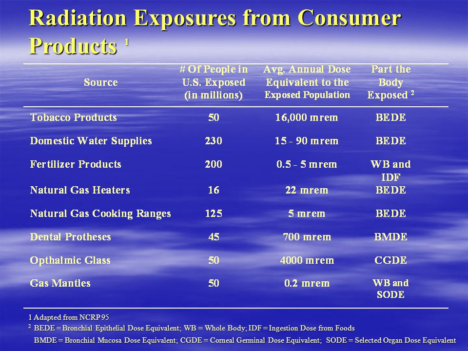 Radiation Exposures from Consumer Products 1 1 Adapted from NCRP 95