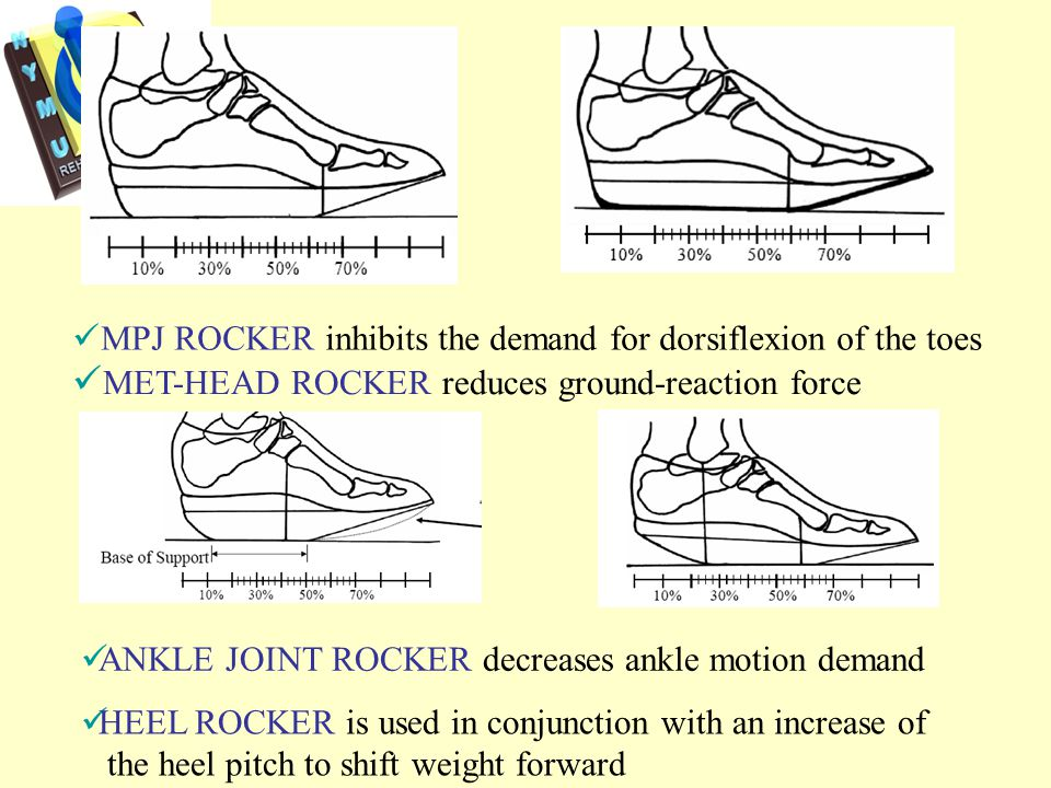 MPJ ROCKER inhibits the demand for dorsiflexion of the toes MET-HEAD ROCKER reduces ground-reaction force ANKLE JOINT ROCKER decreases ankle motion demand HEEL ROCKER is used in conjunction with an increase of the heel pitch to shift weight forward