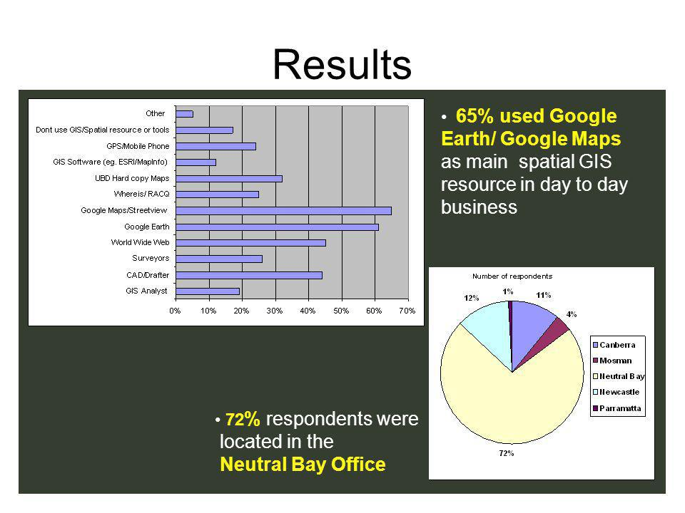 Results 65% used Google Earth/ Google Maps as main spatial GIS resource in day to day business 72 % respondents were located in the Neutral Bay Office
