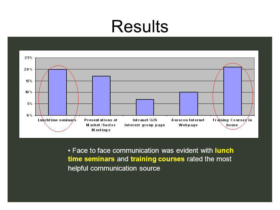 Results Face to face communication was evident with lunch time seminars and training courses rated the most helpful communication source