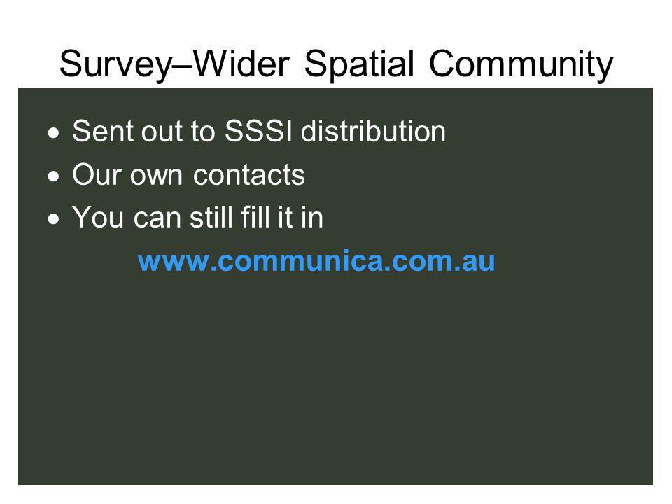 Survey Questions Is raising the profile important.