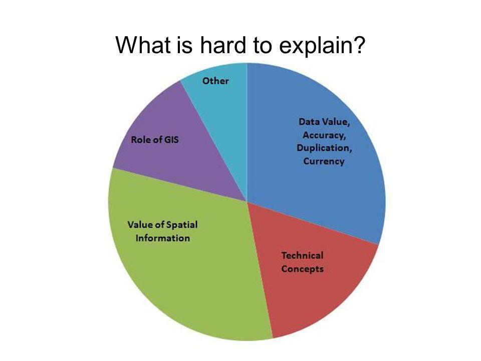 What is hard to explain