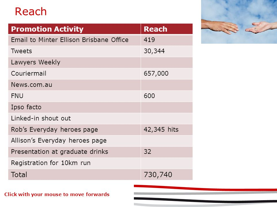 Reach Promotion ActivityReach Email to Minter Ellison Brisbane Office419 Tweets30,344 Lawyers Weekly Couriermail657,000 News.com.au FNU600 Ipso facto Linked-in shout out Robs Everyday heroes page42,345 hits Allisons Everyday heroes page Presentation at graduate drinks32 Registration for 10km run Total730,740 Click with your mouse to move forwards