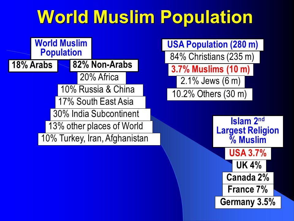 3 World Population Growth based on Last 50 Years* (in millions) Years ItemChange*200220102015 Christian1.00%210022742390 Muslim2.90%170021372465 Jew-0.10%15 Hindu2.10%8209681074 Buddhist1.20%370407432 Sikh2.00%252932 Confucianist-0.25%320314310 Shintoist2.10%708392 Others**2.10%8009451048 World2.30%622071717858 **African, Communist, non-religious, etc Comparative Chart (Based on Last 50 Years) YearChristianMuslim 190027%12% 200030%19% 200529%21% 201028%23% 201526% 202026%27% 202525%30%
