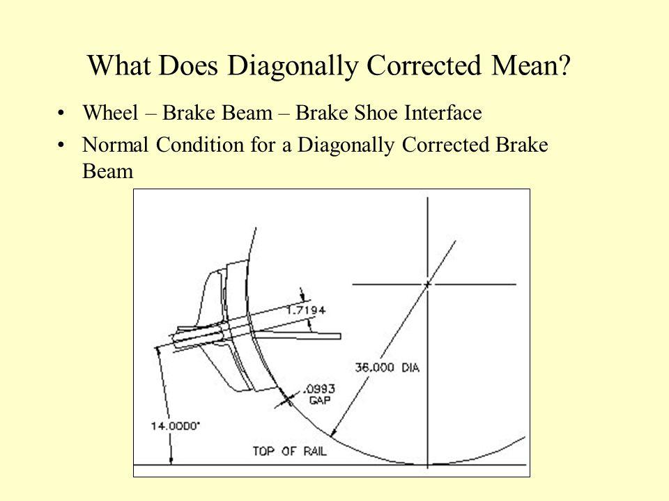 Wheel – Brake Beam – Brake Shoe Interface Normal Condition for a Diagonally Corrected Brake Beam What Does Diagonally Corrected Mean?
