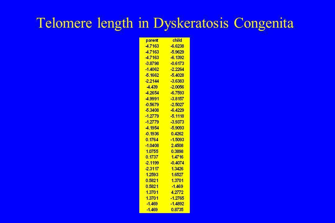 Telomere length in Dyskeratosis Congenita