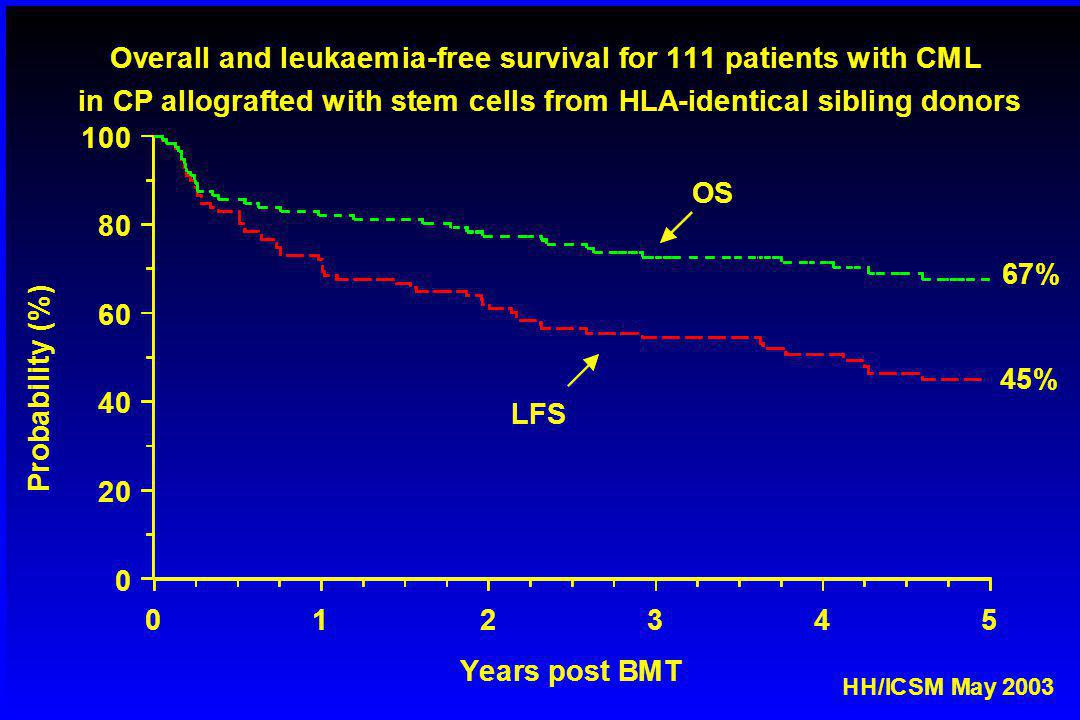 012345 Years post BMT 0 20 40 60 80 100 P r o b a b i l i t y ( % ) Overall and leukaemia-free survival for 111 patients with CML 67% LFS OS 45% in CP allografted with stem cells from HLA-identical sibling donors HH/ICSM May 2003