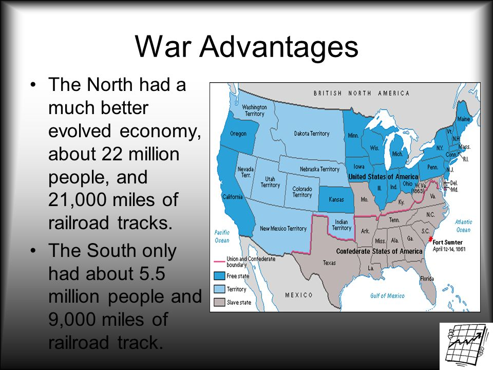 War Advantages The North had a much better evolved economy, about 22 million people, and 21,000 miles of railroad tracks.