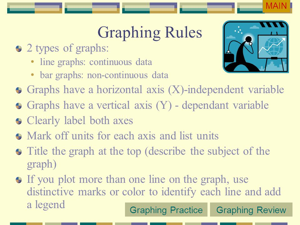 Graphing Rules 2 types of graphs: line graphs: continuous data bar graphs: non-continuous data Graphs have a horizontal axis (X)-independent variable