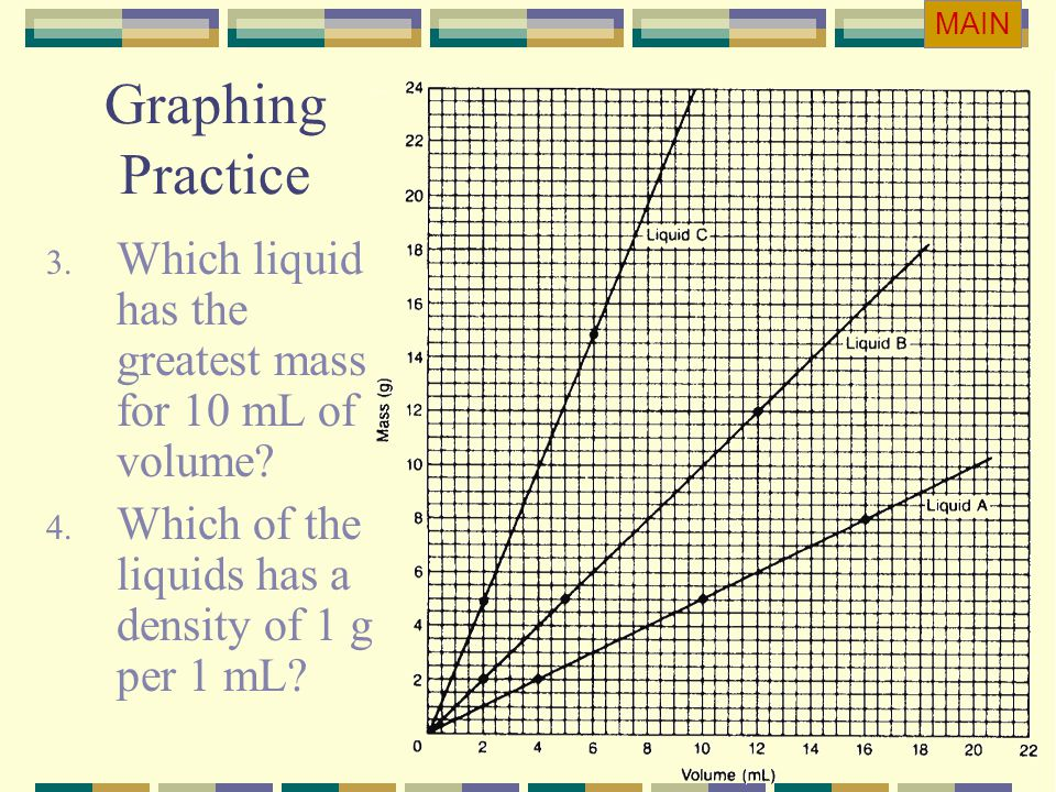 Graphing Practice 3. Which liquid has the greatest mass for 10 mL of volume? 4. Which of the liquids has a density of 1 g per 1 mL? MAIN
