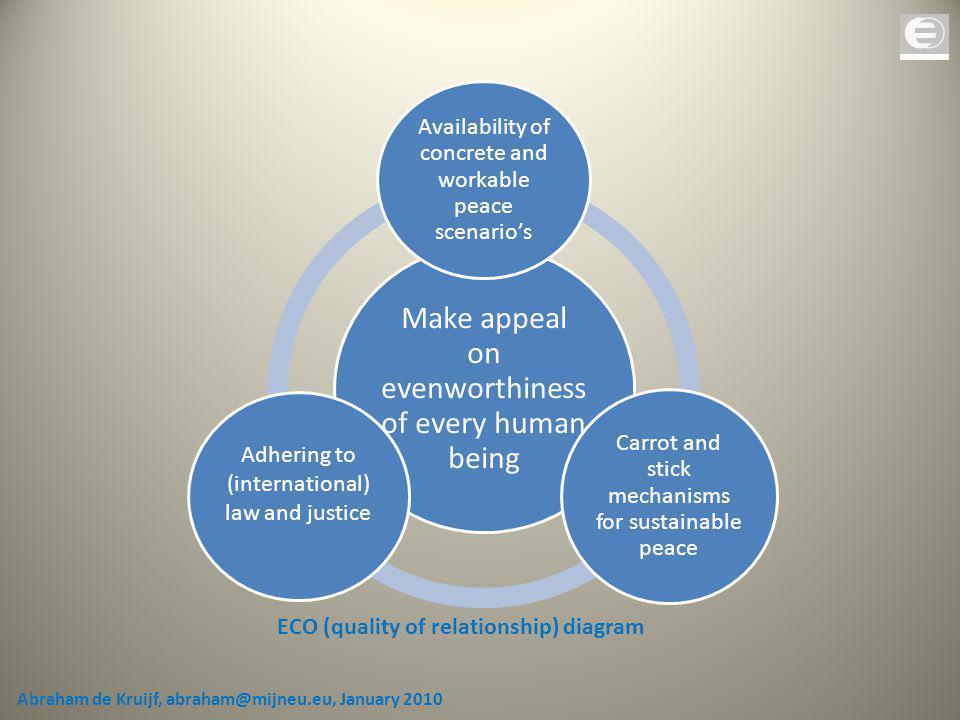 ECO (quality of relationship) diagram Abraham de Kruijf, abraham@mijneu.eu, January 2010