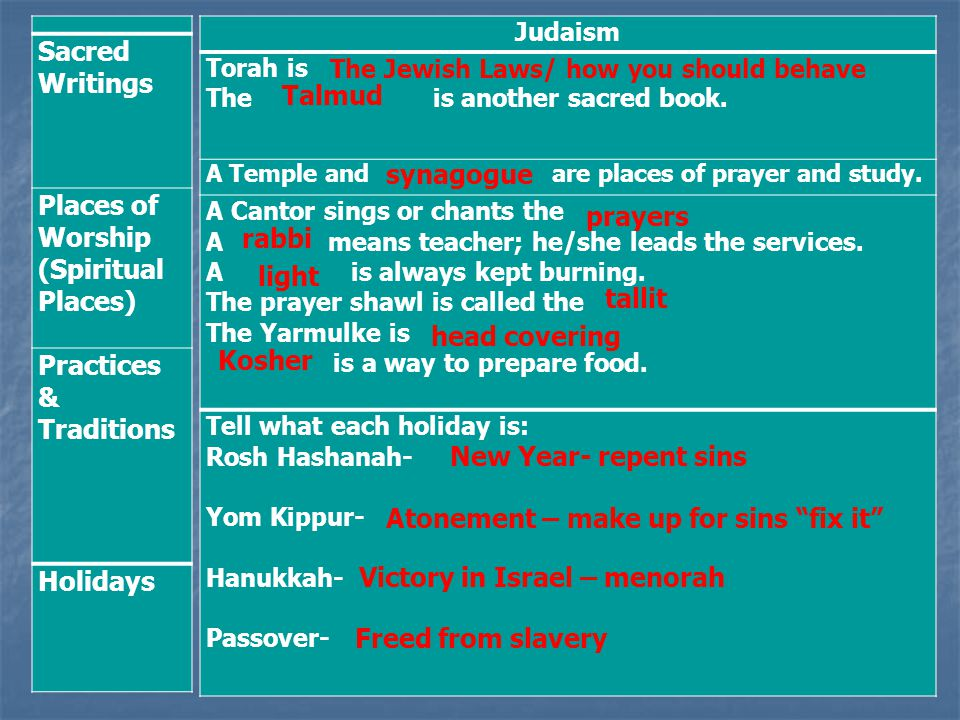 Sacred Writings Places of Worship (Spiritual Places) Practices & Traditions Holidays Judaism Torah is The is another sacred book. A Temple and are pla