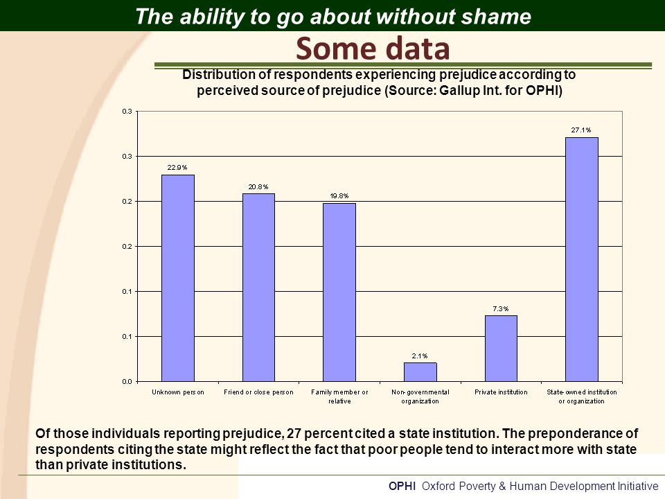 OPHI Oxford Poverty & Human Development Initiative The ability to go about without shame Of those individuals reporting prejudice, 27 percent cited a state institution.