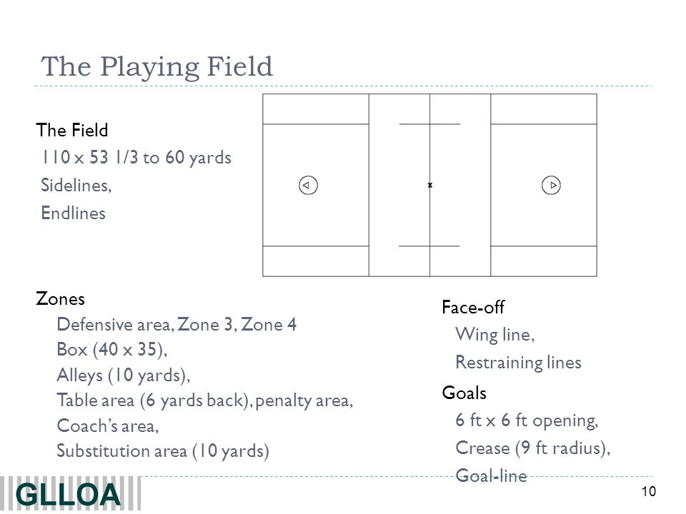10 The Playing Field Zones Defensive area, Zone 3, Zone 4 Box (40 x 35), Alleys (10 yards), Table area (6 yards back), penalty area, Coachs area, Substitution area (10 yards) The Field 110 x 53 1/3 to 60 yards Sidelines, Endlines Goals 6 ft x 6 ft opening, Crease (9 ft radius), Goal-line Face-off Wing line, Restraining lines