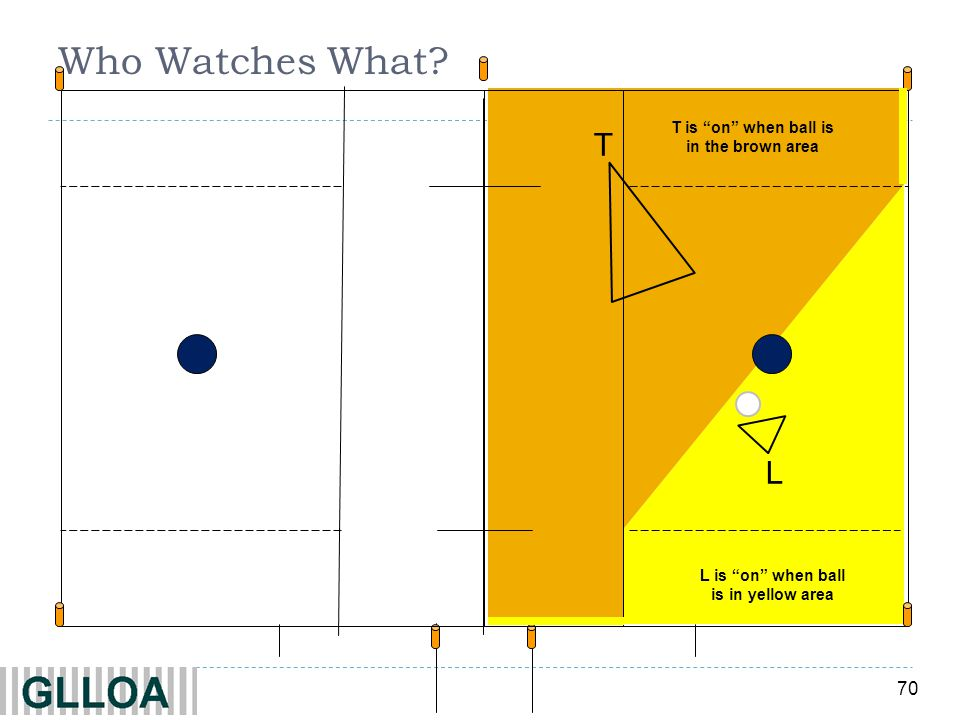 70 Who Watches What T T is on when ball is in the brown area L L is on when ball is in yellow area