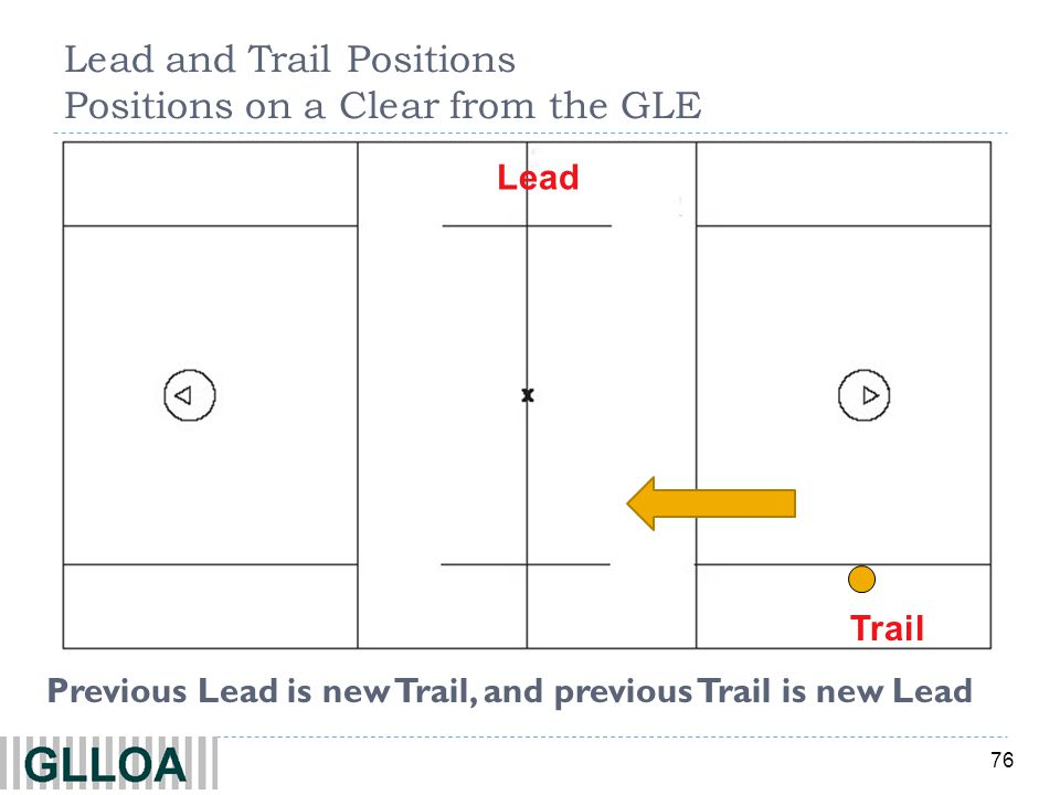 76 Lead Trail Previous Lead is new Trail, and previous Trail is new Lead Lead and Trail Positions Positions on a Clear from the GLE
