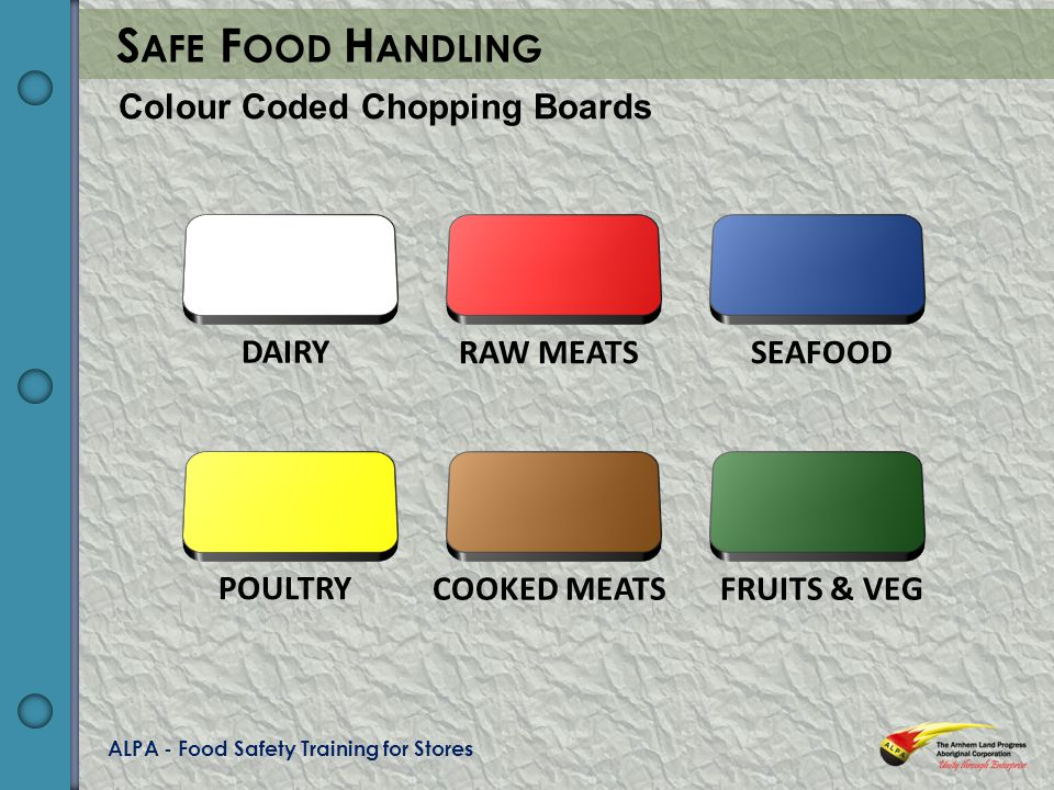 ALPA - Food Safety Training for Stores S AFE F OOD H ANDLING Colour Coded Chopping Boards DAIRY RAW MEATSSEAFOOD POULTRY COOKED MEATSFRUITS & VEG