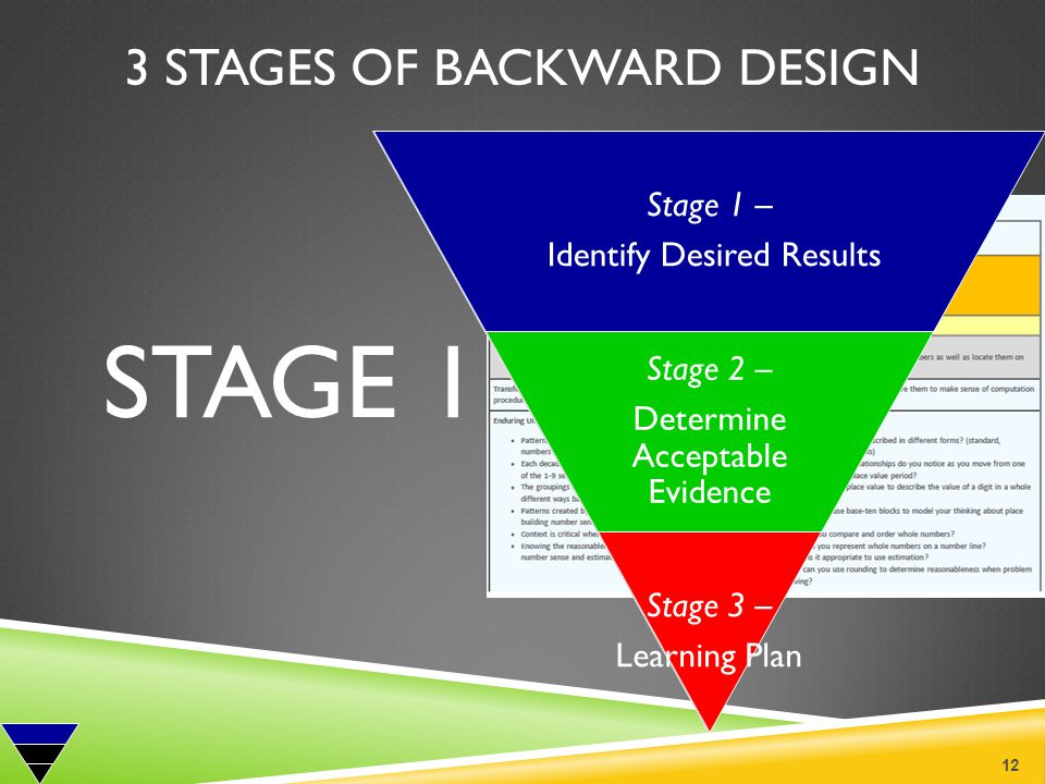 3 STAGES OF BACKWARD DESIGN STAGE 1 12 Stage 1 – Identify Desired Results Stage 1 – Identify Desired Results Stage 2 – Determine Acceptable Evidence S