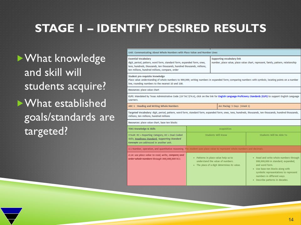 STAGE 1 – IDENTIFY DESIRED RESULTS What knowledge and skill will students acquire? What established goals/standards are targeted? 14 Stage 1 – Identif