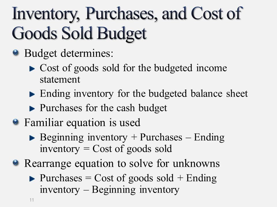 Budget determines: Cost of goods sold for the budgeted income statement Ending inventory for the budgeted balance sheet Purchases for the cash budget