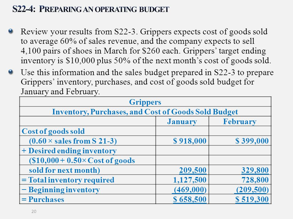 Review your results from S22-3. Grippers expects cost of goods sold to average 60% of sales revenue, and the company expects to sell 4,100 pairs of sh