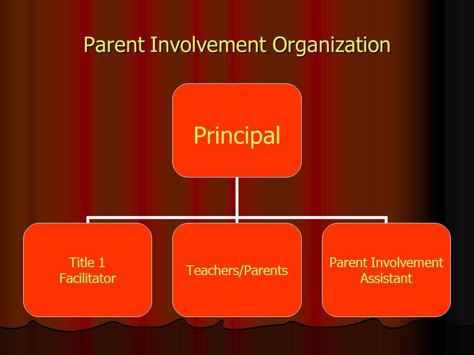 Parent Involvement Organization Principal Title 1 Facilitator Teachers/Parents Parent Involvement Assistant