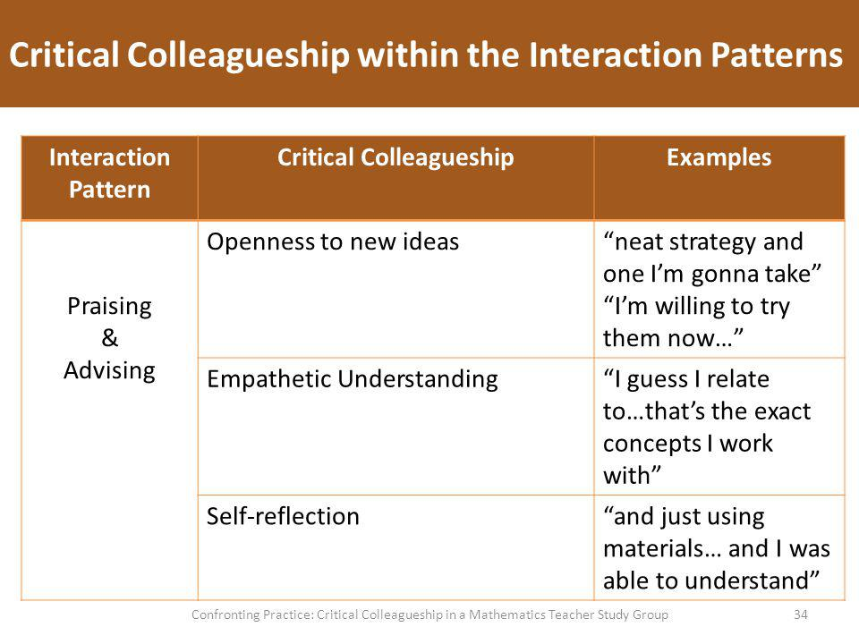 Critical Colleagueship within the Interaction Patterns 34Confronting Practice: Critical Colleagueship in a Mathematics Teacher Study Group Interaction Pattern Critical ColleagueshipExamples Praising & Advising Openness to new ideasneat strategy and one Im gonna take Im willing to try them now… Empathetic UnderstandingI guess I relate to…thats the exact concepts I work with Self-reflectionand just using materials… and I was able to understand