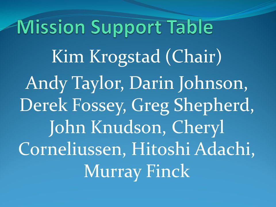 Kim Krogstad (Chair) Andy Taylor, Darin Johnson, Derek Fossey, Greg Shepherd, John Knudson, Cheryl Corneliussen, Hitoshi Adachi, Murray Finck