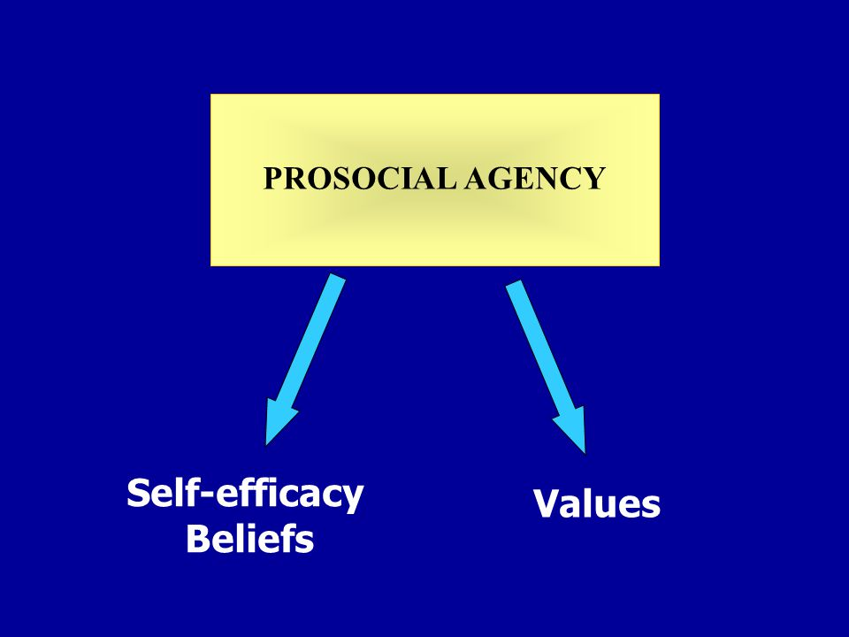 Self-efficacy Beliefs Values PROSOCIAL AGENCY