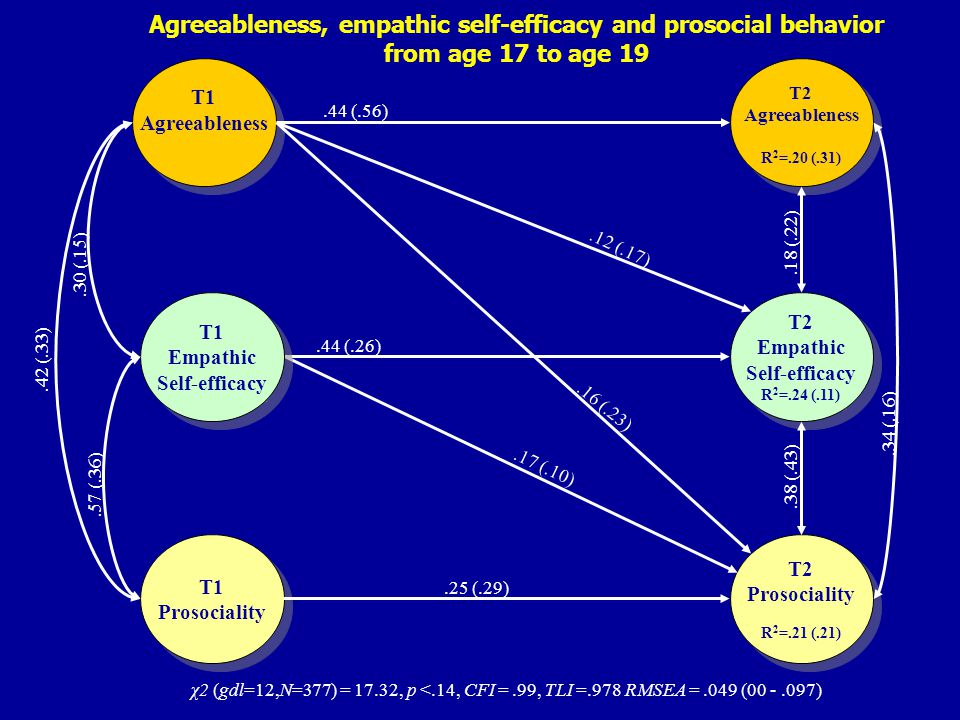 T1 Prosociality T1 Prosociality T1 Agreeableness T1 Agreeableness T2 Agreeableness R 2 =.20 (.31) T2 Agreeableness R 2 =.20 (.31) T2 Empathic Self-efficacy R 2 =.24 (.11) T2 Empathic Self-efficacy R 2 =.24 (.11) T2 Prosociality R 2 =.21 (.21) T2 Prosociality R 2 =.21 (.21) T1 Empathic Self-efficacy T1 Empathic Self-efficacy.25 (.29).17 (.10).16 (.23).44 (.56).44 (.26).12 (.17).42 (.33).57 (.36).30 (.15).34 (.16).18 (.22).38 (.43) χ2 (gdl=12,N=377) = 17.32, p <.14, CFI =.99, TLI =.978 RMSEA =.049 (00 -.097) Agreeableness, empathic self-efficacy and prosocial behavior from age 17 to age 19
