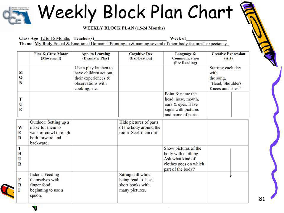Child Growth and Development 81 Weekly Block Plan Chart
