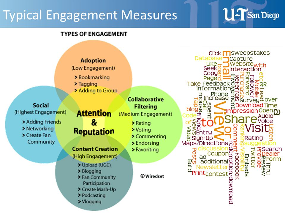 Typical Engagement Measures
