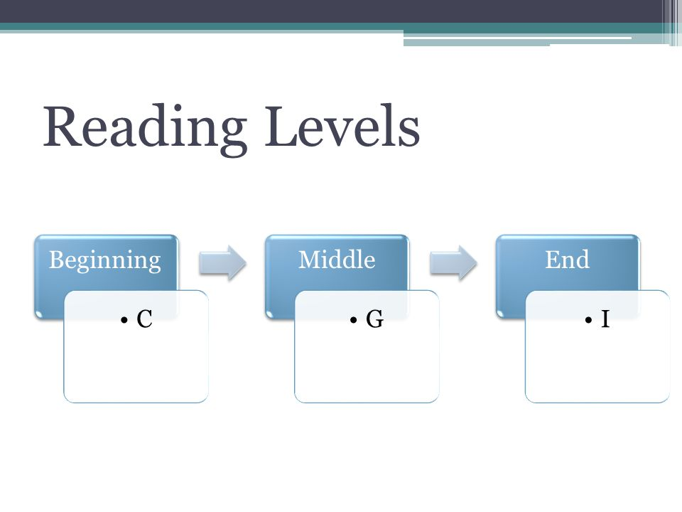 Reading Levels Beginning C Middle G End I