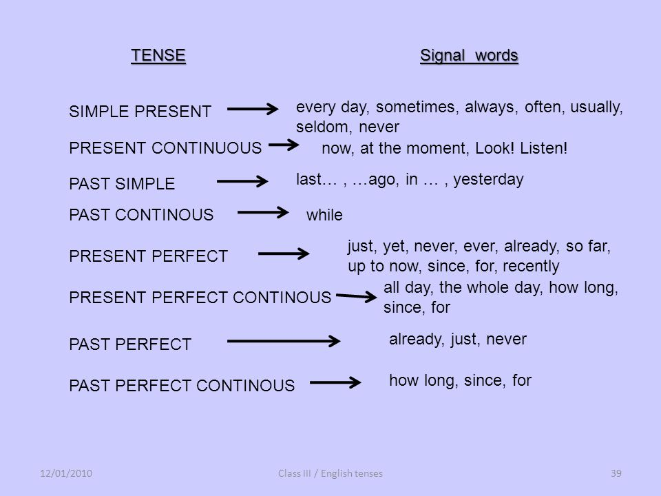 12/01/2010Class III / English tenses39 TENSE Signal words SIMPLE PRESENT every day, sometimes, always, often, usually, seldom, never PRESENT CONTINUOU