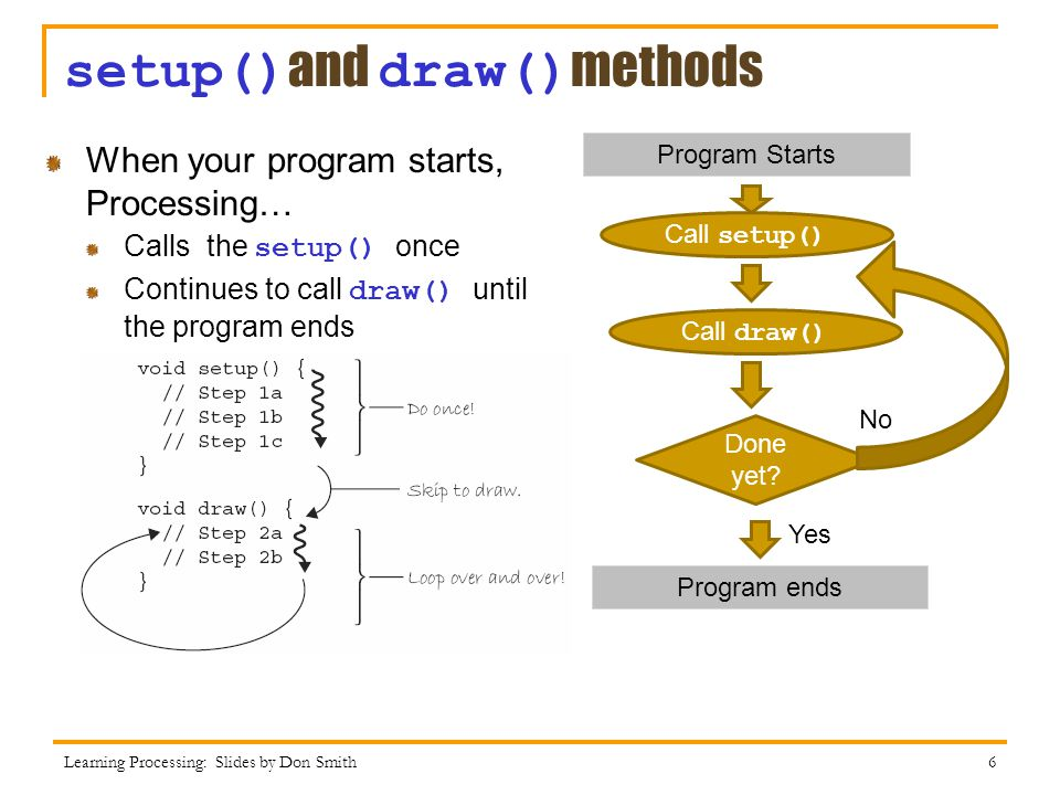setup() and draw() methods When your program starts, Processing… Calls the setup() once Continues to call draw() until the program ends Learning Processing: Slides by Don Smith 6 Program Starts Call setup() Call draw() Program ends Done yet.