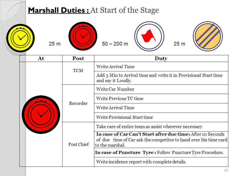 43 Marshall Duties : Marshall Duties : At Start of the Stage AtPostDuty TCM Write Arrival Time Add 3 Min to Arrival time and write it in Provisional Start time and say it Loudly.