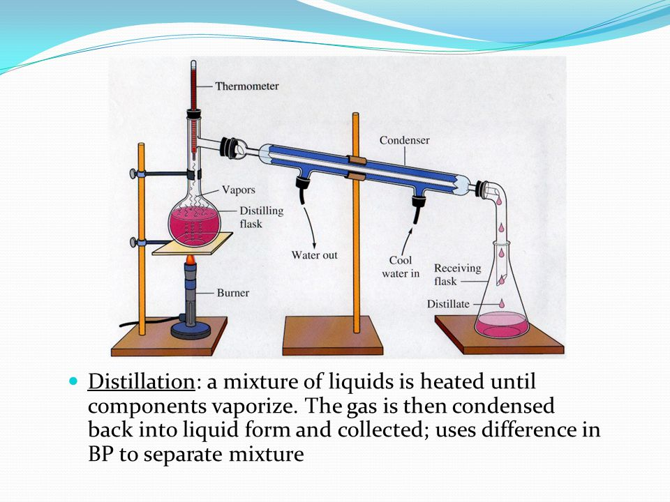 Distillation: a mixture of liquids is heated until components vaporize.
