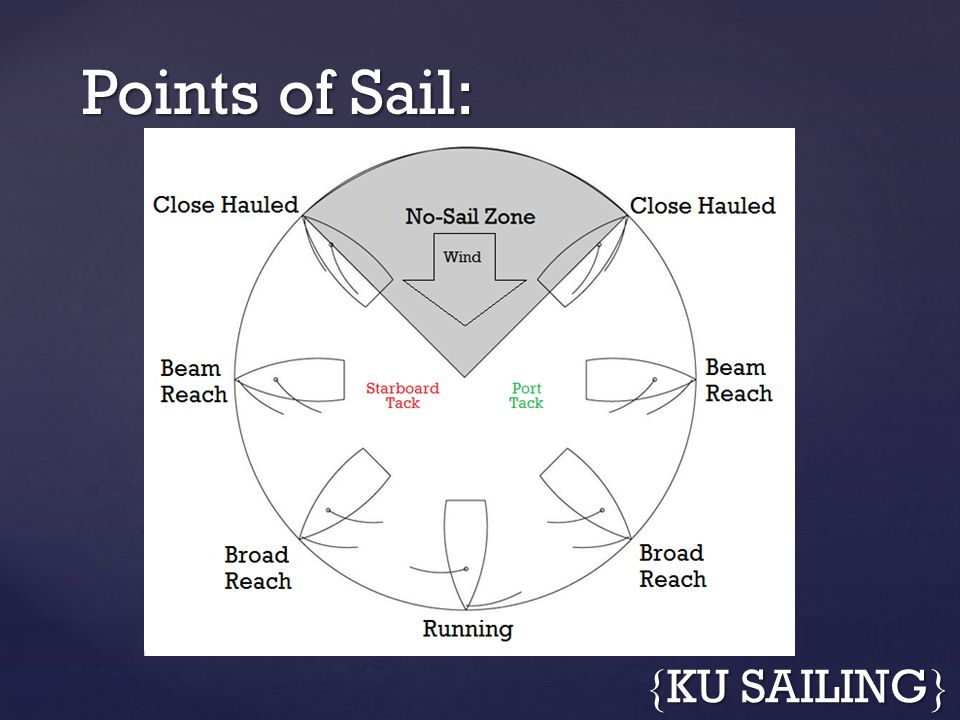 Points of Sail: { KU SAILING }