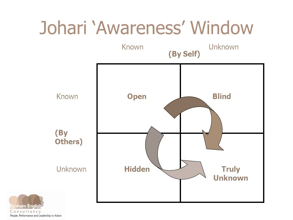 Johari Awareness Window KnownUnknown Known Unknown OpenBlind HiddenTruly Unknown (By Others) (By Self)