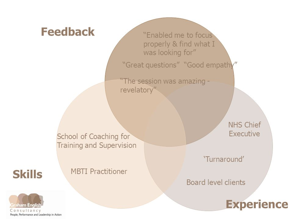 Feedback ExperienceSkills Enabled me to focus properly & find what I was looking for School of Coaching for Training and Supervision MBTI Practitioner Great questions Good empathy The session was amazing - revelatory NHS Chief Executive Turnaround Board level clients