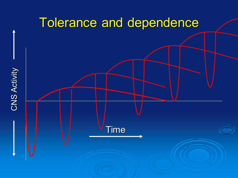 Tolerance and dependence CNS Activity Time