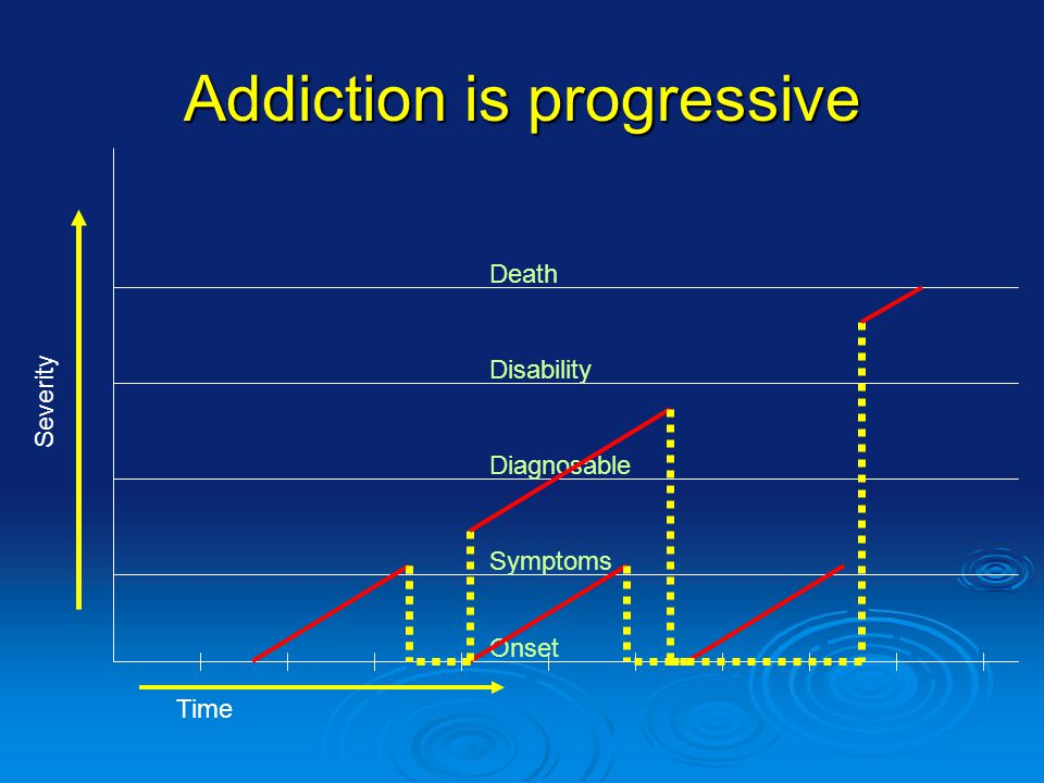 Addiction is progressive Symptoms Onset Disability Diagnosable Death Severity Time