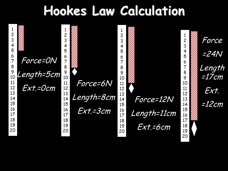 Hookes Law 1 2 3 4 5 6 7 8 9 10 11 12 13 14 15 16 17 18 19 20 Force Extension More force means more Extension Force is proportional to extension